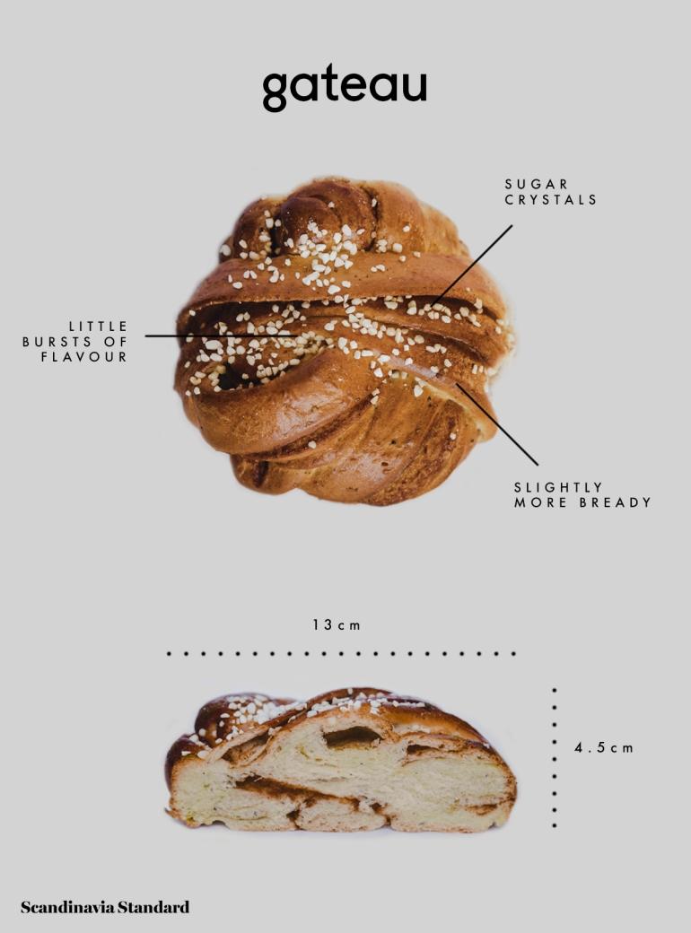 2.-GATEAU-Best-Cinnamon-Buns-Kanalbullar-Sotckholm-Scandinavia-Standard